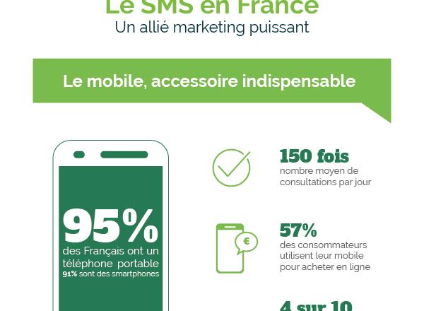 Le SMS en France